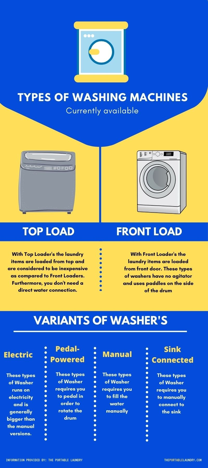 Types of portable Washing Machines available